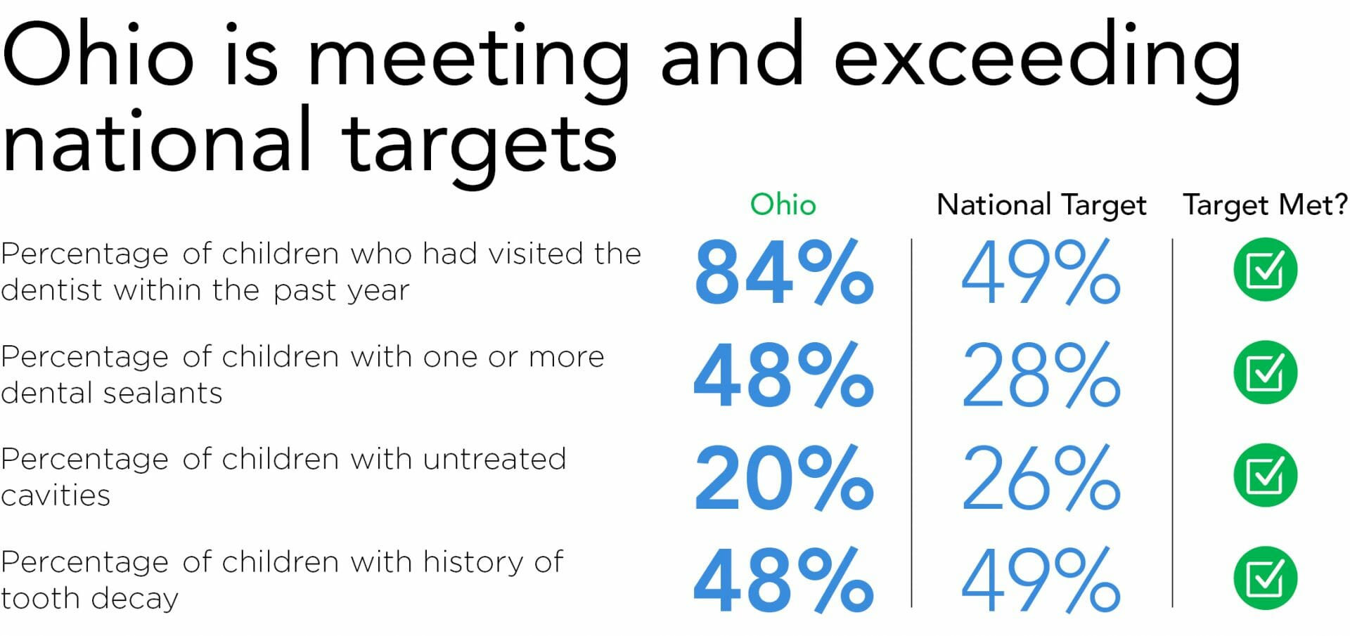 Ohio is meeting and exceeding national targets